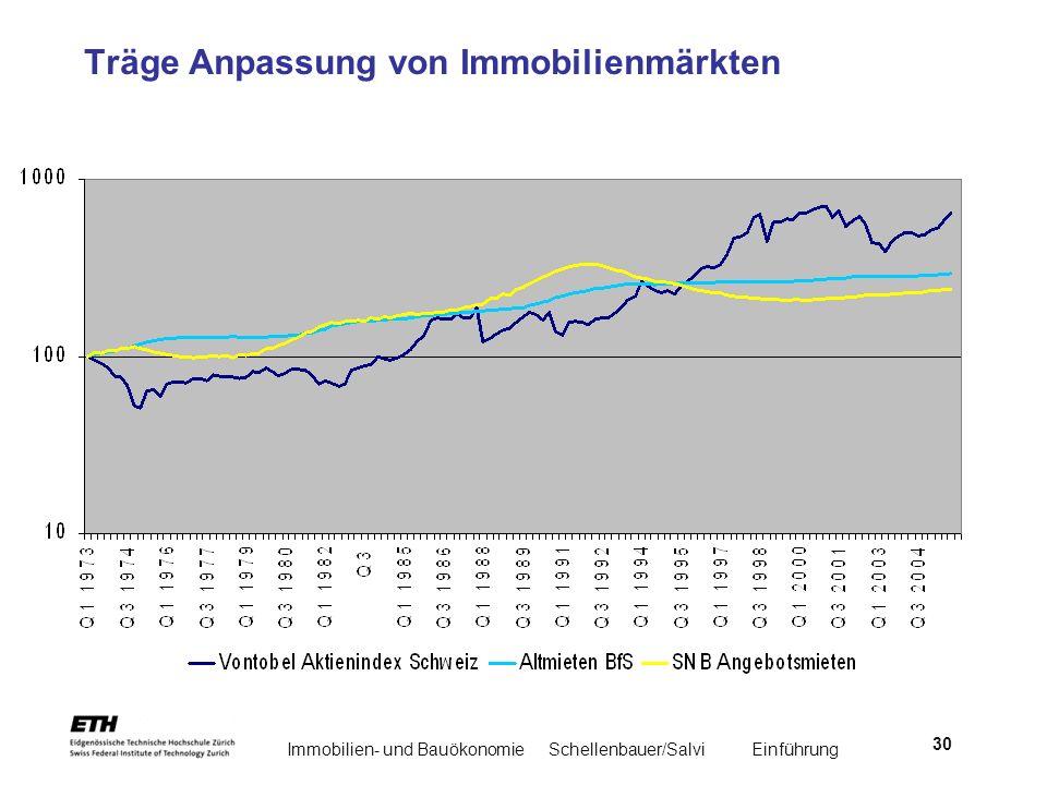 Immobilien- und BauökonomieSchellenbauer/Salvi Einführung 30 Träge Anpassung von Immobilienmärkten