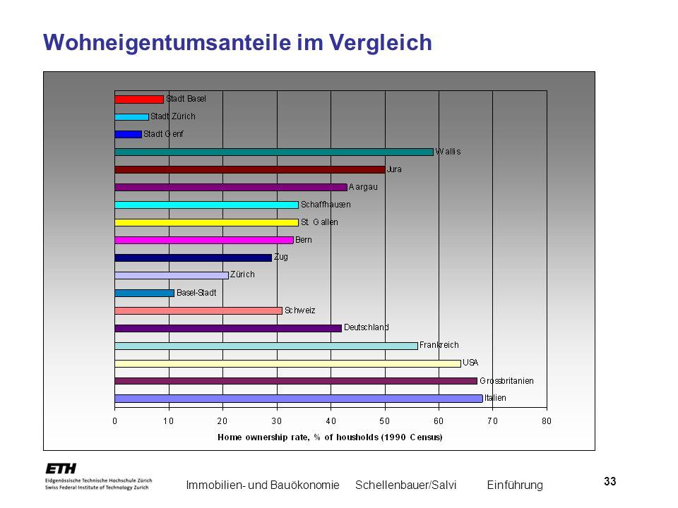 Immobilien- und BauökonomieSchellenbauer/Salvi Einführung 33 Wohneigentumsanteile im Vergleich