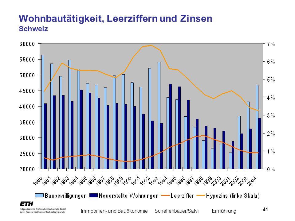 Immobilien- und BauökonomieSchellenbauer/Salvi Einführung 41 Wohnbautätigkeit, Leerziffern und Zinsen Schweiz