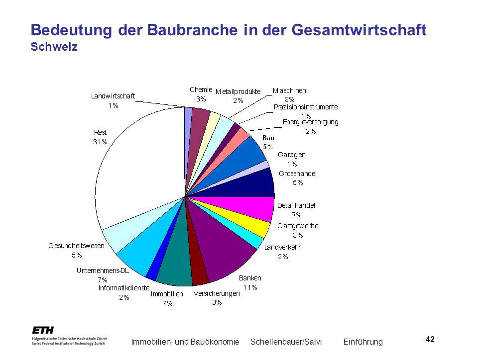Immobilien- und BauökonomieSchellenbauer/Salvi Einführung 42 Bedeutung der Baubranche in der Gesamtwirtschaft Schweiz