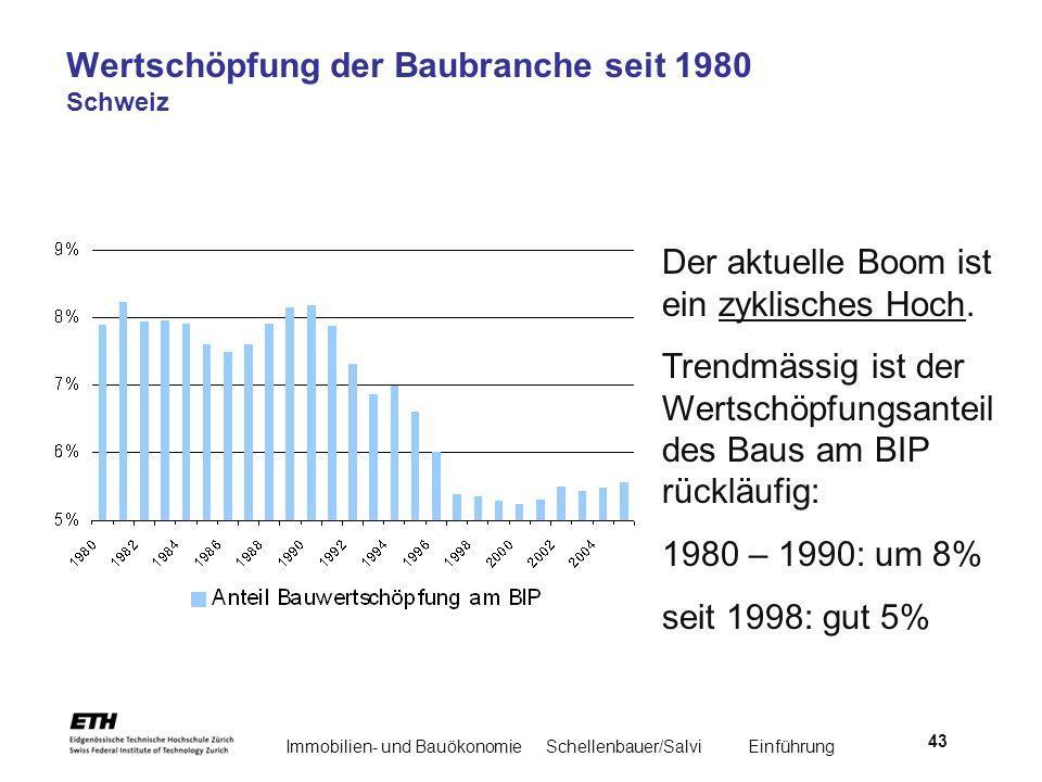 Immobilien- und BauökonomieSchellenbauer/Salvi Einführung 43 Wertschöpfung der Baubranche seit 1980 Schweiz Der aktuelle Boom ist ein zyklisches Hoch.
