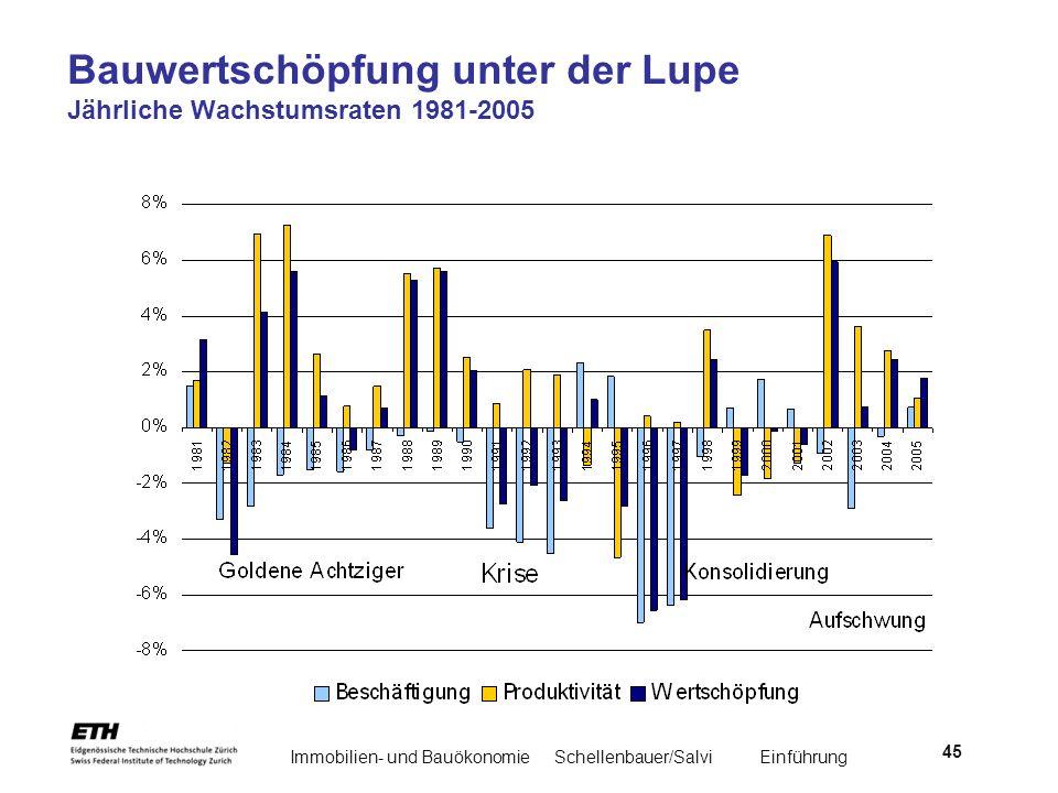 Immobilien- und BauökonomieSchellenbauer/Salvi Einführung 45 Bauwertschöpfung unter der Lupe Jährliche Wachstumsraten 1981-2005