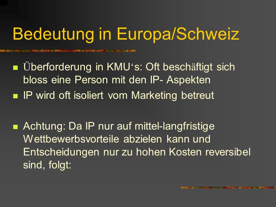 Bedeutung in Europa/Schweiz Ü berforderung in KMU s: Oft besch ä ftigt sich bloss eine Person mit den IP- Aspekten IP wird oft isoliert vom Marketing betreut Achtung: Da IP nur auf mittel-langfristige Wettbewerbsvorteile abzielen kann und Entscheidungen nur zu hohen Kosten reversibel sind, folgt: