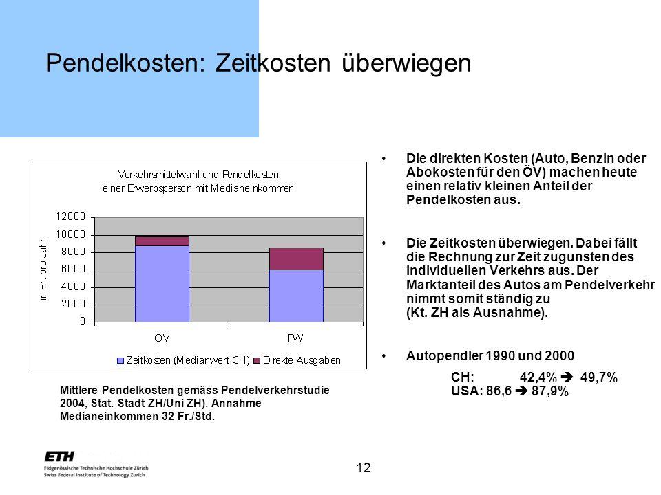 12 Pendelkosten: Zeitkosten überwiegen Mittlere Pendelkosten gemäss Pendelverkehrstudie 2004, Stat. Stadt ZH/Uni ZH). Annahme Medianeinkommen 32 Fr./S
