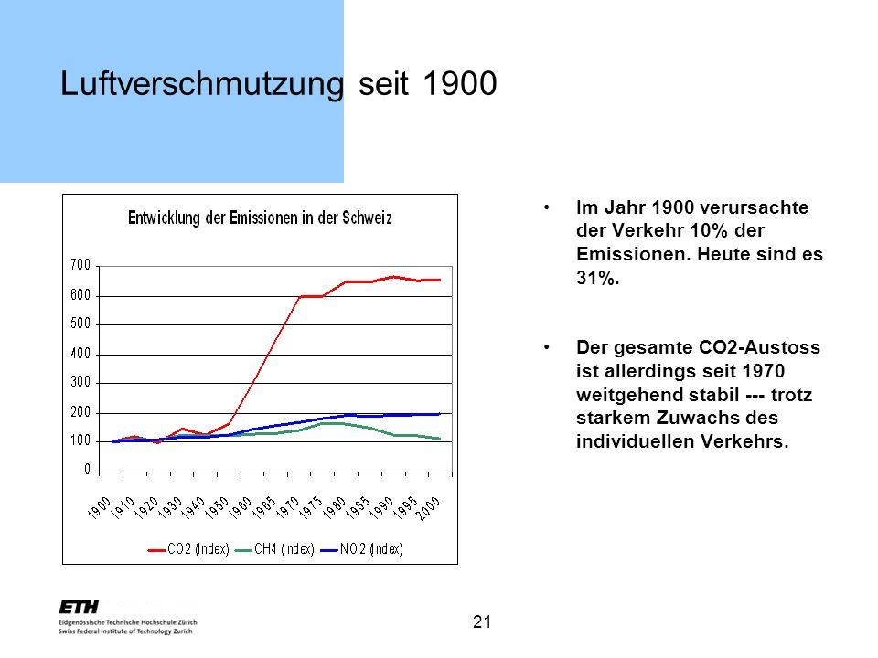 21 Luftverschmutzung seit 1900 Im Jahr 1900 verursachte der Verkehr 10% der Emissionen. Heute sind es 31%. Der gesamte CO2-Austoss ist allerdings seit