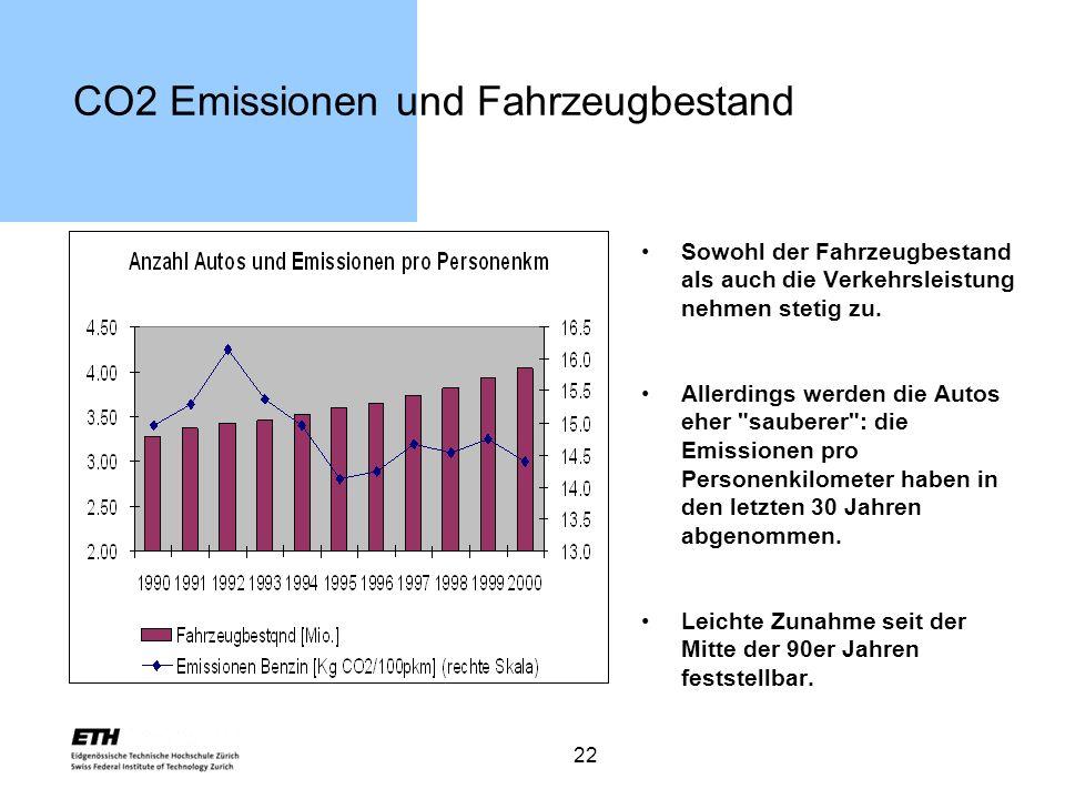 22 CO2 Emissionen und Fahrzeugbestand Sowohl der Fahrzeugbestand als auch die Verkehrsleistung nehmen stetig zu. Allerdings werden die Autos eher