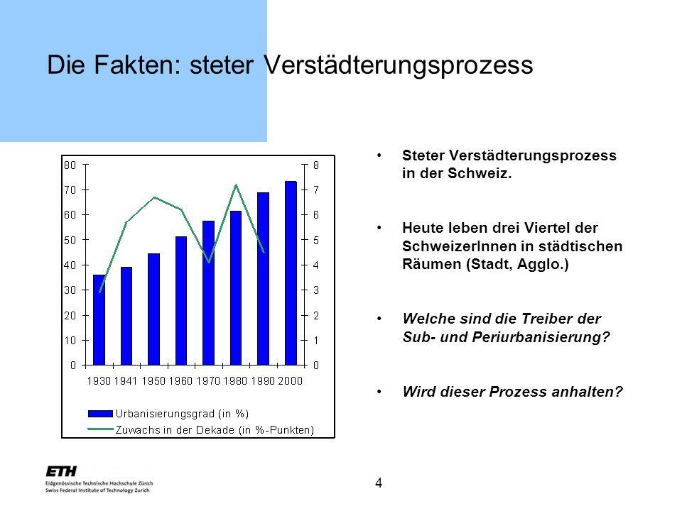 4 Die Fakten: steter Verstädterungsprozess Steter Verstädterungsprozess in der Schweiz. Heute leben drei Viertel der SchweizerInnen in städtischen Räu