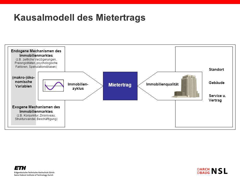 Kausalmodell des Mietertrags (makro-)öko- nomische Variablen Exogene Mechanismen des Immobilienmarktes (z.B. Konjunktur, Zinsniveau, Strukturwandel, B