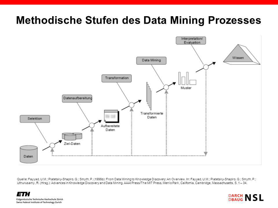 Methodische Stufen des Data Mining Prozesses Quelle: Fayyad, U.M.; Piatetsky-Shapiro, G.; Smyth, P. (1996b): From Data Mining to Knowledge Discovery: