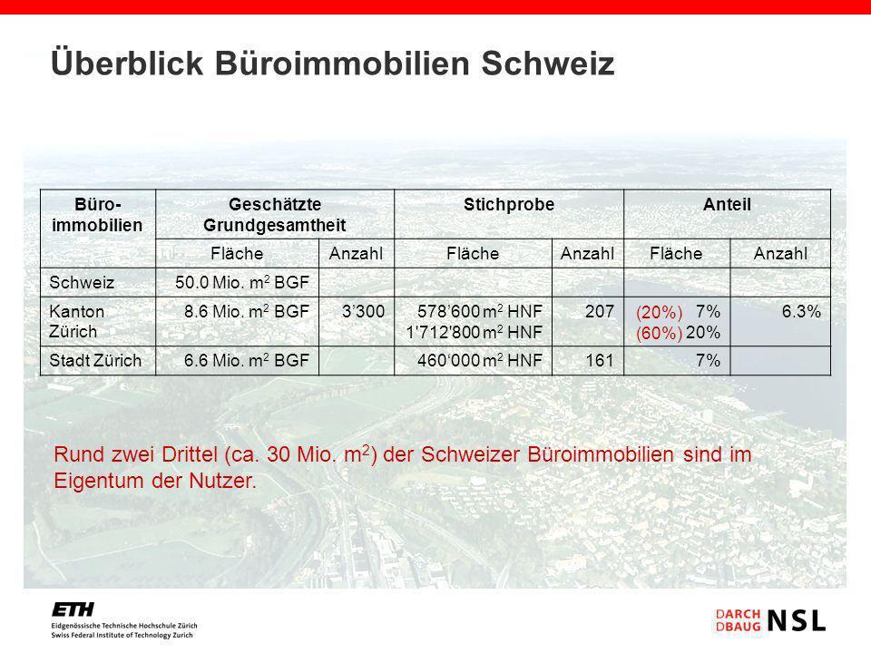 Überblick Büroimmobilien Schweiz Büro- immobilien Geschätzte Grundgesamtheit StichprobeAnteil FlächeAnzahlFlächeAnzahlFlächeAnzahl Schweiz50.0 Mio. m