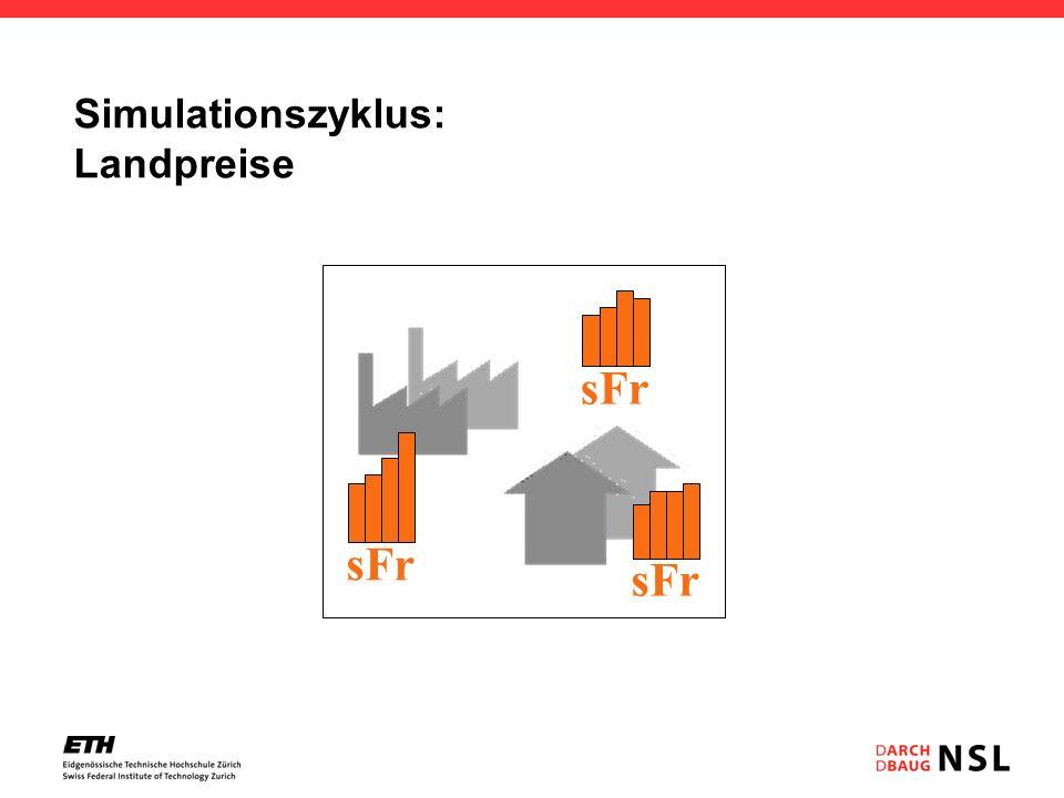 Simulationszyklus: Landpreise Hektarrasterzelle sFr