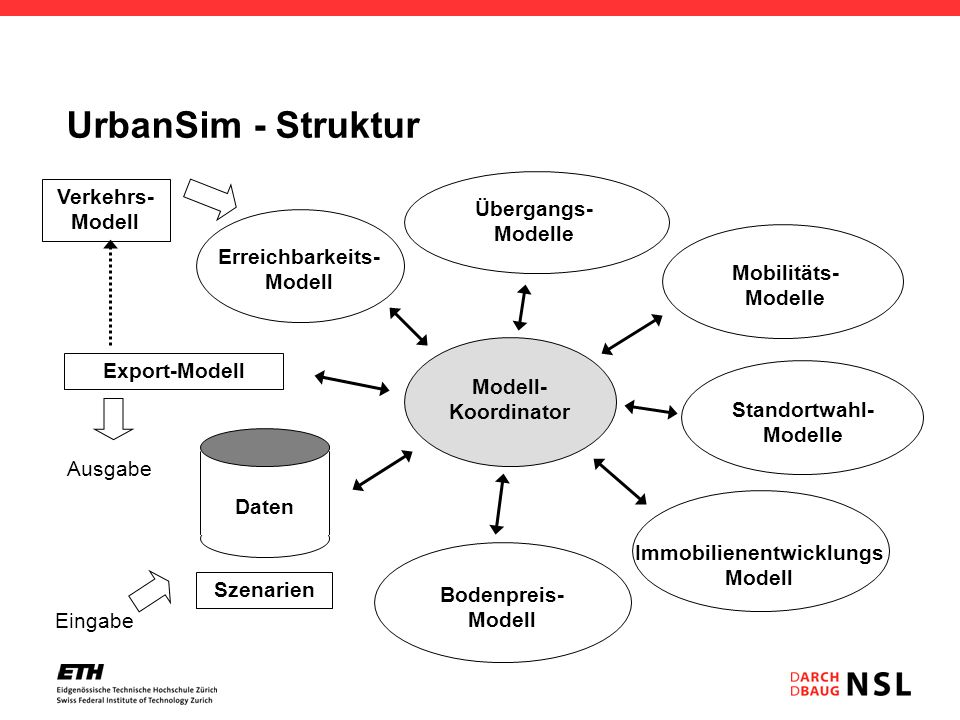 UrbanSim - Struktur Modell- Koordinator Ausgabe Verkehrs- Modell Erreichbarkeits- Modell Export-Modell Übergangs- Modelle Bodenpreis- Modell Mobilität