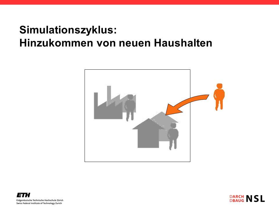 Simulationszyklus: Hinzukommen von neuen Haushalten Hektarrasterzelle