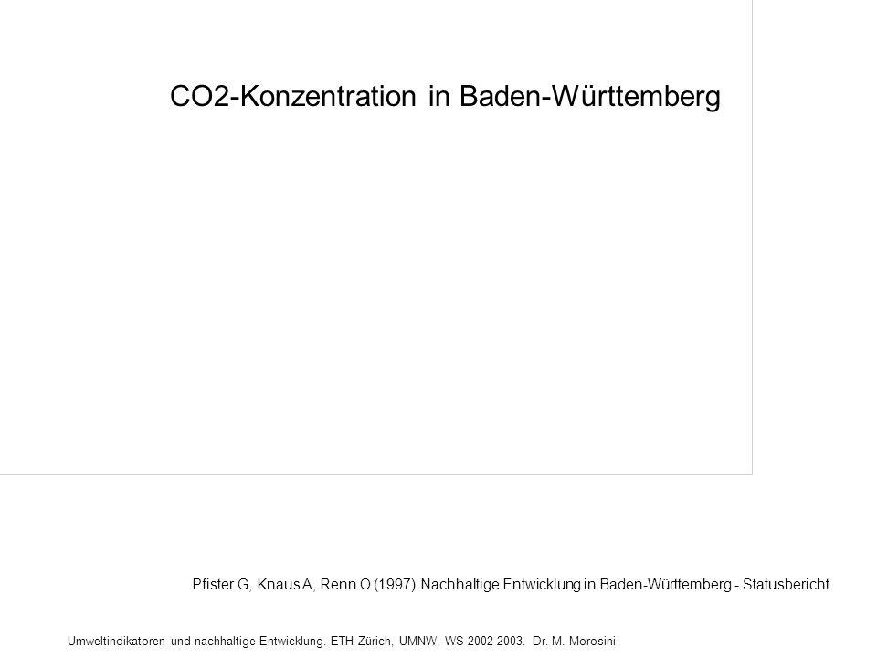 Umweltindikatoren und nachhaltige Entwicklung. ETH Zürich, UMNW, WS 2002-2003. Dr. M. Morosini CO2-Konzentration in Baden-Württemberg Pfister G, Knaus