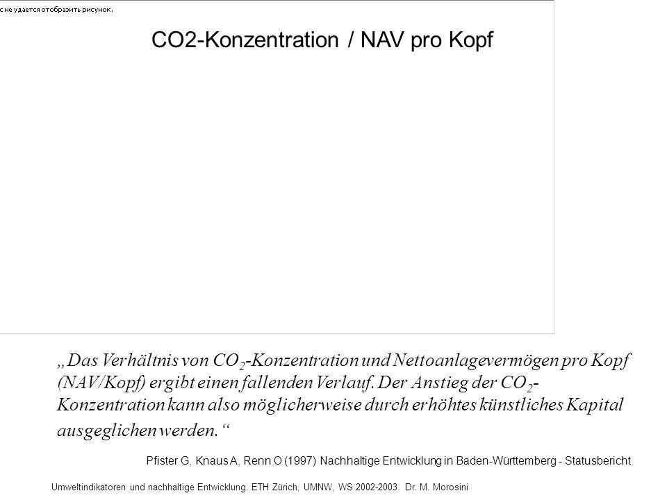 Umweltindikatoren und nachhaltige Entwicklung. ETH Zürich, UMNW, WS 2002-2003. Dr. M. Morosini CO2-Konzentration / NAV pro Kopf Pfister G, Knaus A, Re