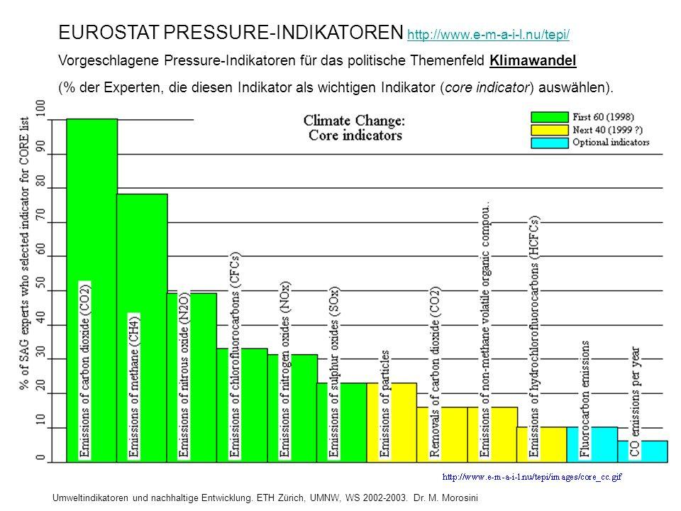 EUROSTAT PRESSURE-INDIKATOREN http://www.e-m-a-i-l.nu/tepi/ http://www.e-m-a-i-l.nu/tepi/ Vorgeschlagene Pressure-Indikatoren für das politische Themenfeld Klimawandel (% der Experten, die diesen Indikator als wichtigen Indikator (core indicator) auswählen).