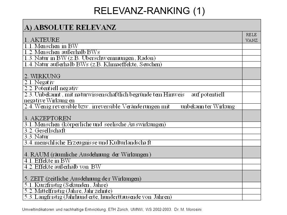 RELEVANZ-RANKING (1)