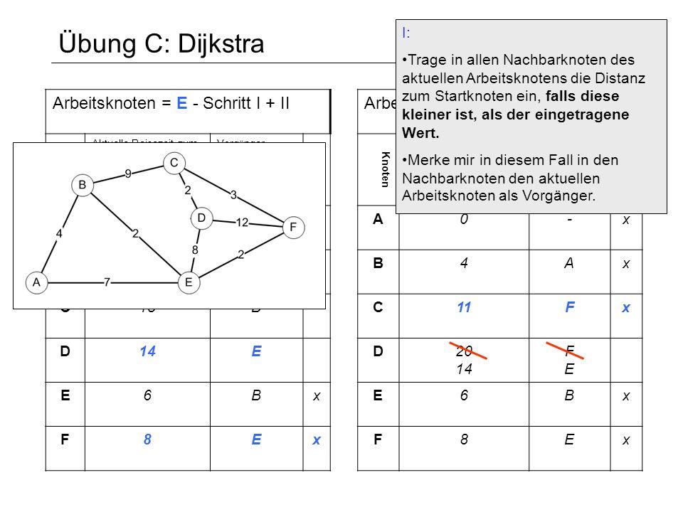 Übung C: Dijkstra Arbeitsknoten = F - Schritt I + II Knoten Aktuelle Reisezeit zum Startknoten [min] Vorg ä nger- Knoten definitiv A0-x B4Ax C11Fx D20