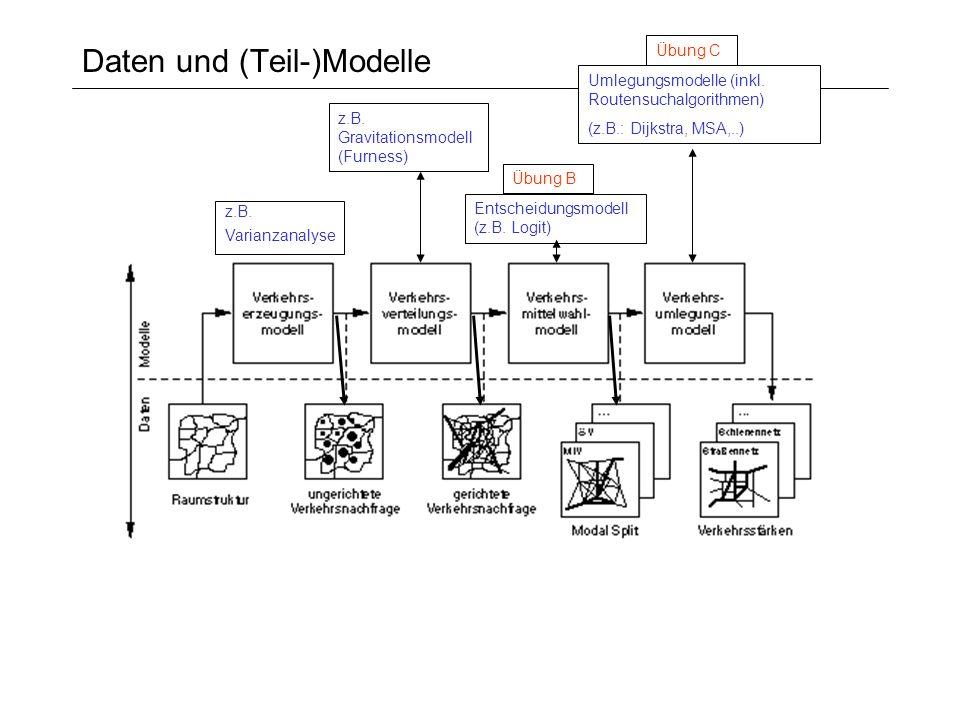 Daten und (Teil-)Modelle z.B. Gravitationsmodell (Furness) Entscheidungsmodell (z.B. Logit) Umlegungsmodelle (inkl. Routensuchalgorithmen) (z.B.: Dijk