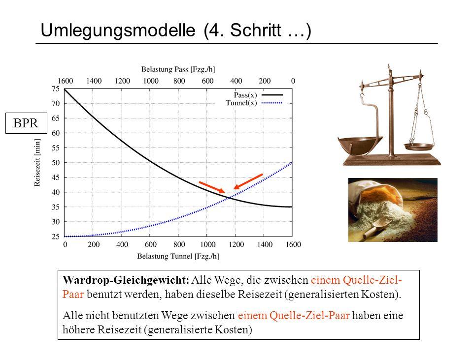 Wardrop-Gleichgewicht: Alle Wege, die zwischen einem Quelle-Ziel- Paar benutzt werden, haben dieselbe Reisezeit (generalisierten Kosten). Alle nicht b