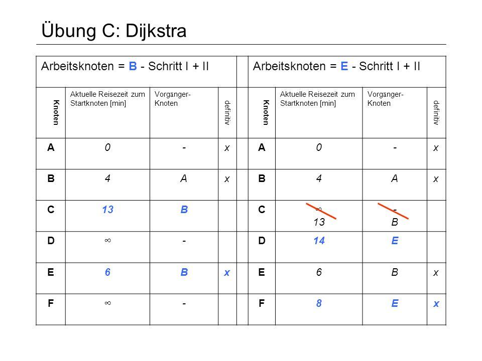 Übung C: Dijkstra Arbeitsknoten = F - Schritt I + II Knoten Aktuelle Reisezeit zum Startknoten [min] Vorg ä nger- Knoten definitiv A0-x B4Ax C11Fx D20 14 FEFE E6Bx F8Ex Arbeitsknoten = E - Schritt I + II Knoten Aktuelle Reisezeit zum Startknoten [min] Vorg ä nger- Knoten definitiv A0-x B4Ax C13B D14E E6Bx F8Ex I: Trage in allen Nachbarknoten des aktuellen Arbeitsknotens die Distanz zum Startknoten ein, falls diese kleiner ist, als der eingetragene Wert.