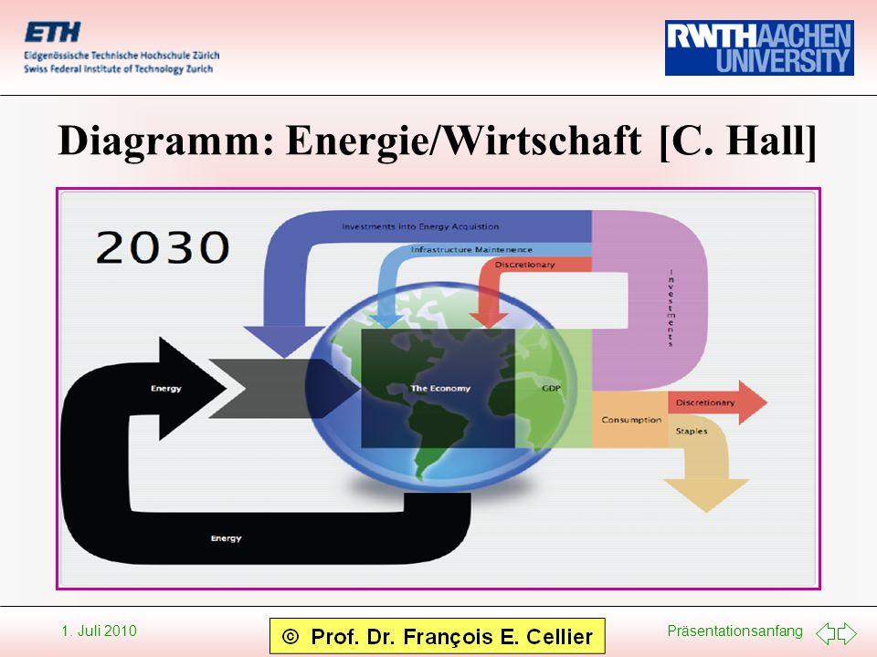 Präsentationsanfang 1. Juli 2010 Diagramm: Energie/Wirtschaft [C. Hall]