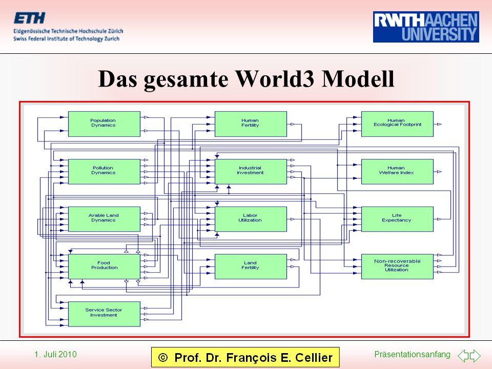Präsentationsanfang 1. Juli 2010 Das gesamte World3 Modell