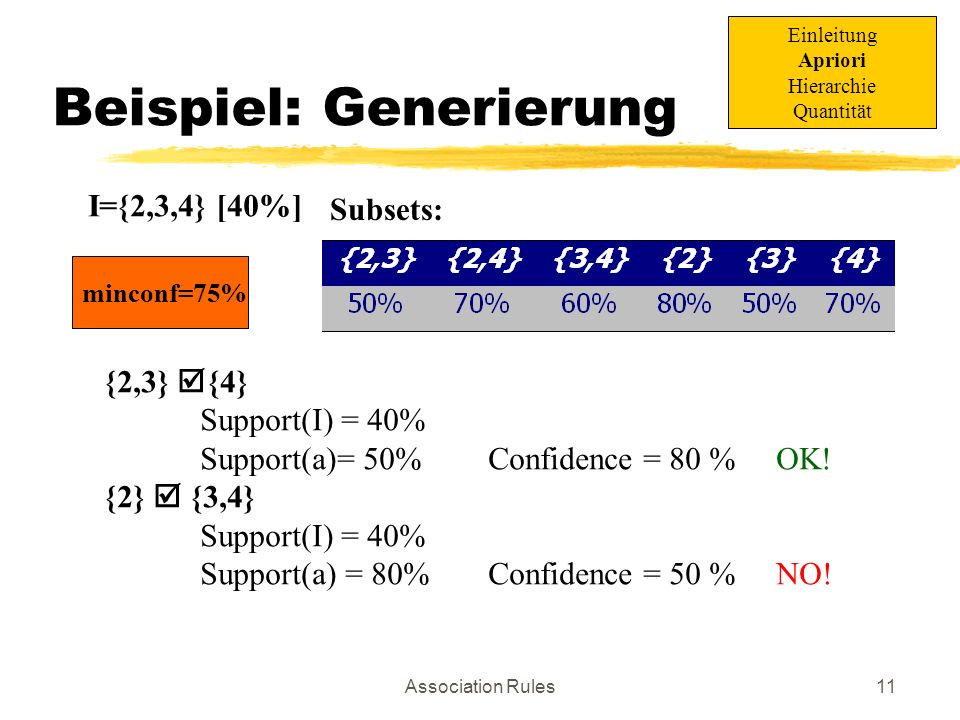 Association Rules11 minconf=75% Beispiel: Generierung I={2,3,4} [40%] Subsets: {2,3} {4} Support(I) = 40% Support(a)= 50%Confidence = 80 %OK! {2} {3,4