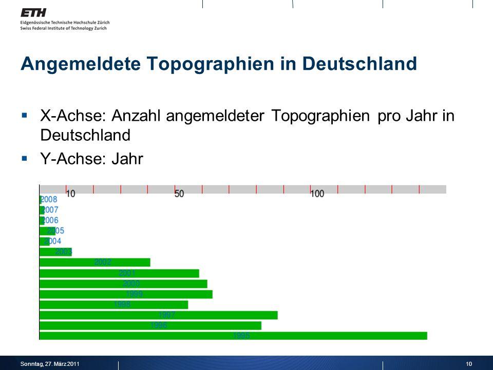 10Sonntag, 27. März 2011 Angemeldete Topographien in Deutschland X-Achse: Anzahl angemeldeter Topographien pro Jahr in Deutschland Y-Achse: Jahr