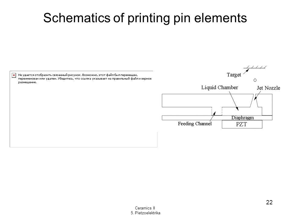 Ceramics II 5. Pietzoelektrika 22 Schematics of printing pin elements