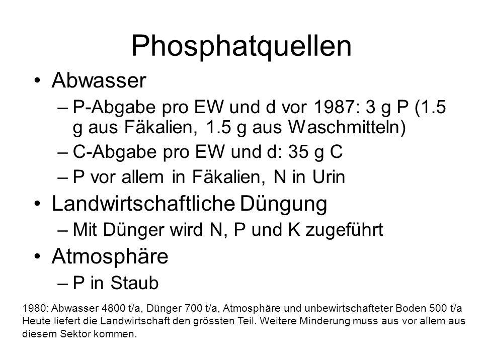Phosphatquellen Abwasser –P-Abgabe pro EW und d vor 1987: 3 g P (1.5 g aus Fäkalien, 1.5 g aus Waschmitteln) –C-Abgabe pro EW und d: 35 g C –P vor all