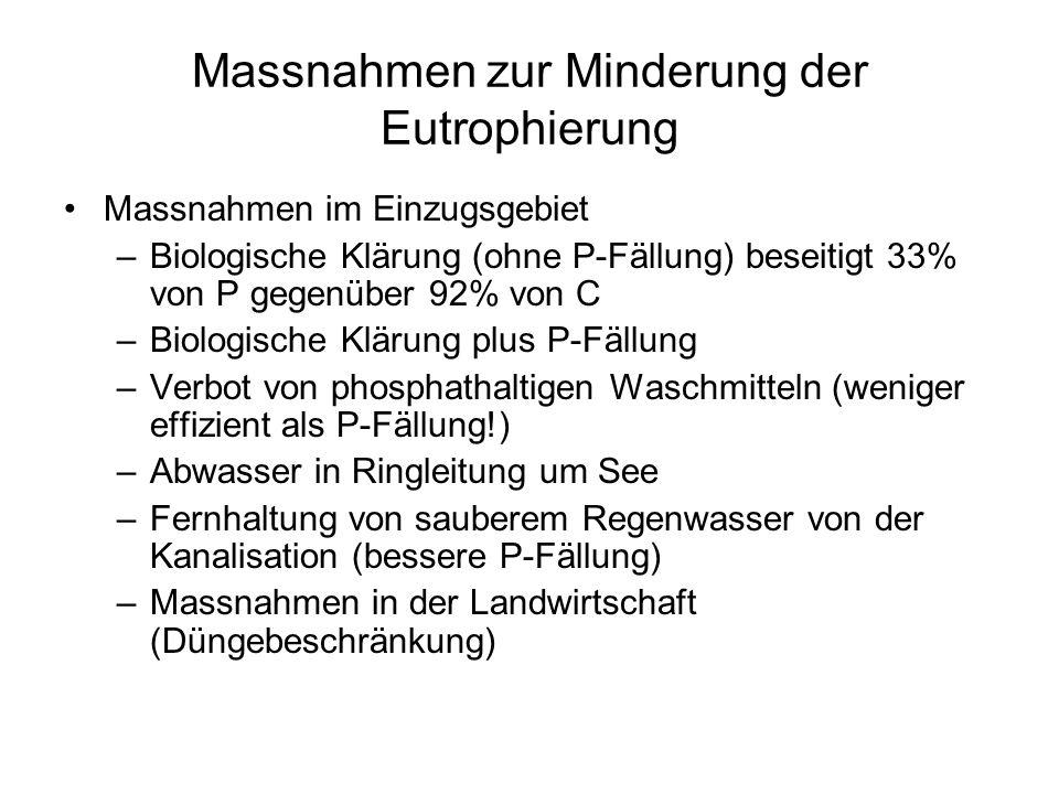 Massnahmen zur Minderung der Eutrophierung Massnahmen im Einzugsgebiet –Biologische Klärung (ohne P-Fällung) beseitigt 33% von P gegenüber 92% von C –