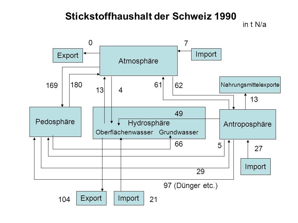Stickstoffhaushalt der Schweiz 1990 Atmosphäre Pedosphäre Hydrosphäre OberflächenwasserGrundwasser Antroposphäre Export Import Nahrungsmittelexporte I