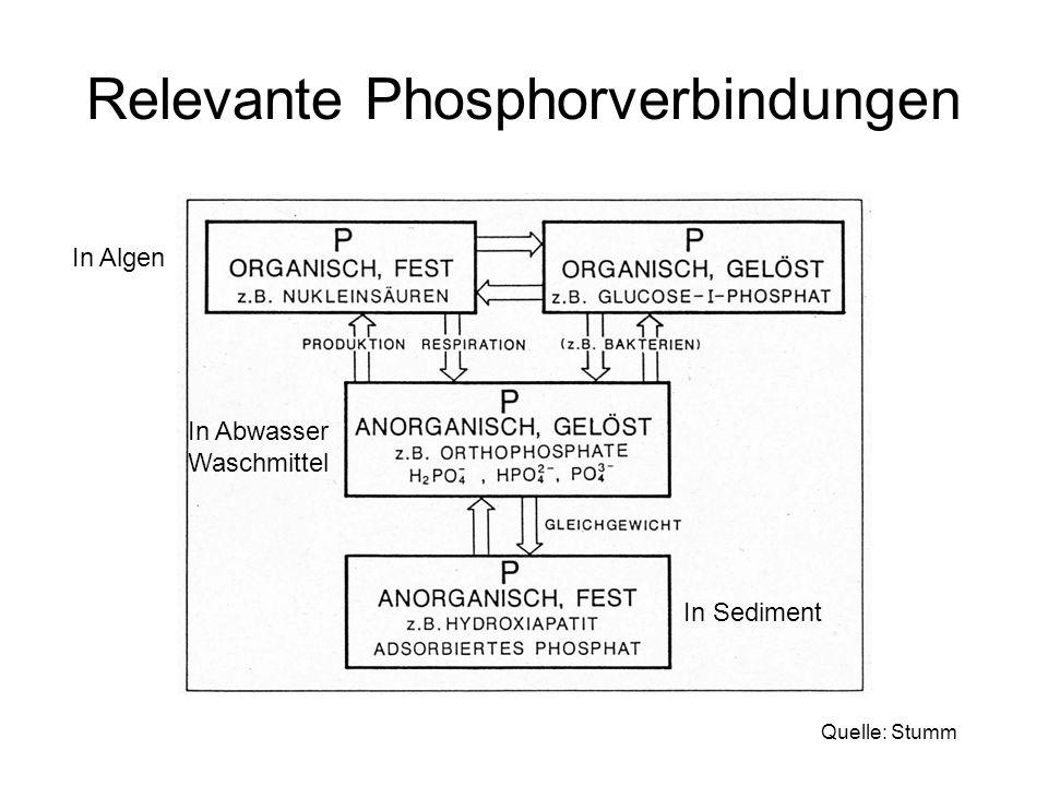 Relevante Phosphorverbindungen In Sediment In Algen In Abwasser Waschmittel Quelle: Stumm