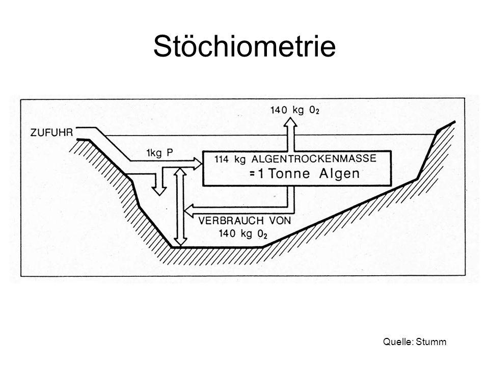 Einschichtung von Abwasser Bei temperaturgeschichteten Seen: Zufluss sucht Schicht gleicher Temperatur.