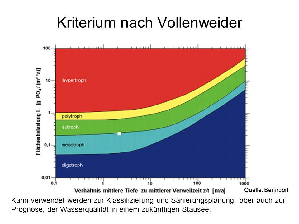 Kriterium nach Vollenweider Quelle: Benndorf Kann verwendet werden zur Klassifizierung und Sanierungsplanung, aber auch zur Prognose, der Wasserqualit