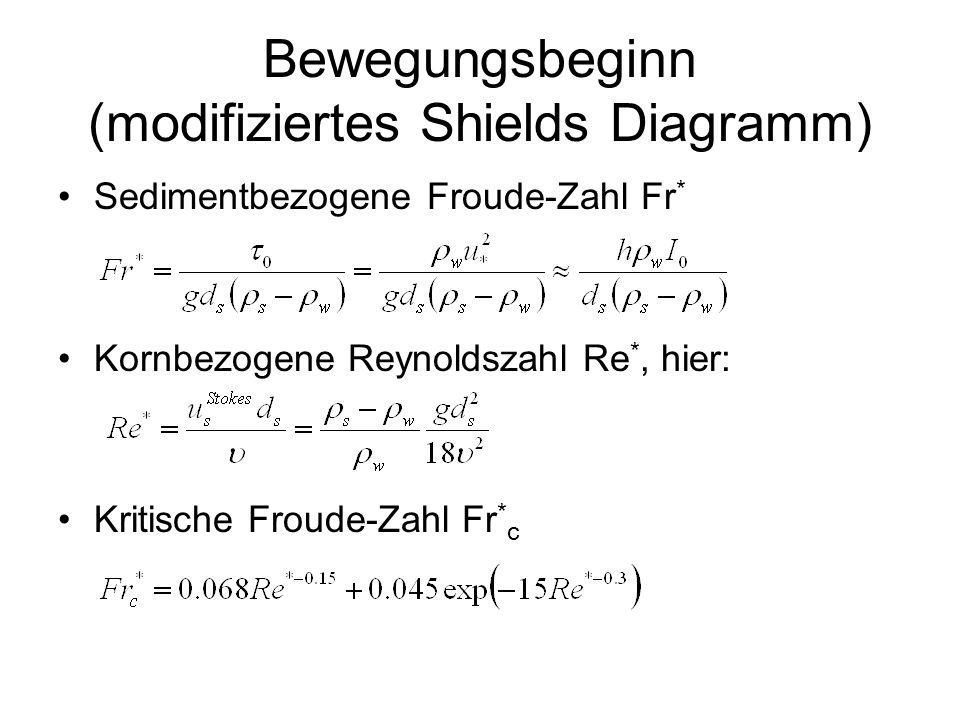 Bewegungsbeginn (modifiziertes Shields Diagramm) Sedimentbezogene Froude-Zahl Fr * Kornbezogene Reynoldszahl Re *, hier: Kritische Froude-Zahl Fr * c