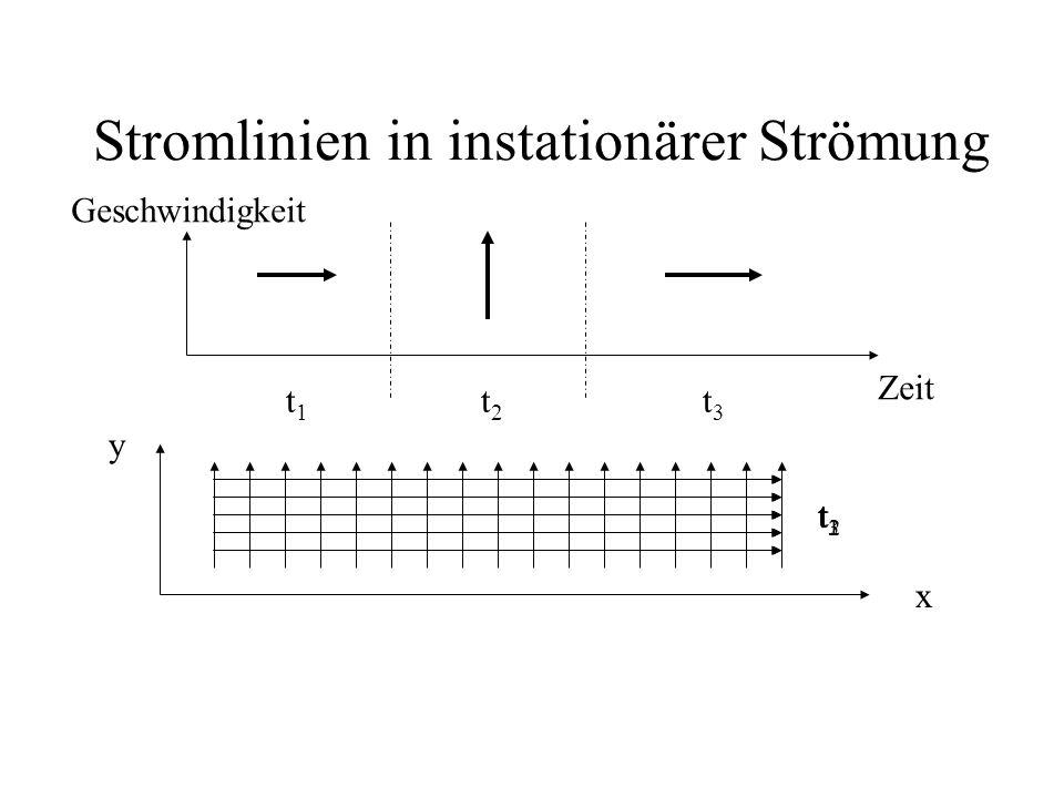 Stromlinien in instationärer Strömung Zeit Geschwindigkeit x y t1t1 t2t2 t3t3 t1t1 t2t2 t3t3