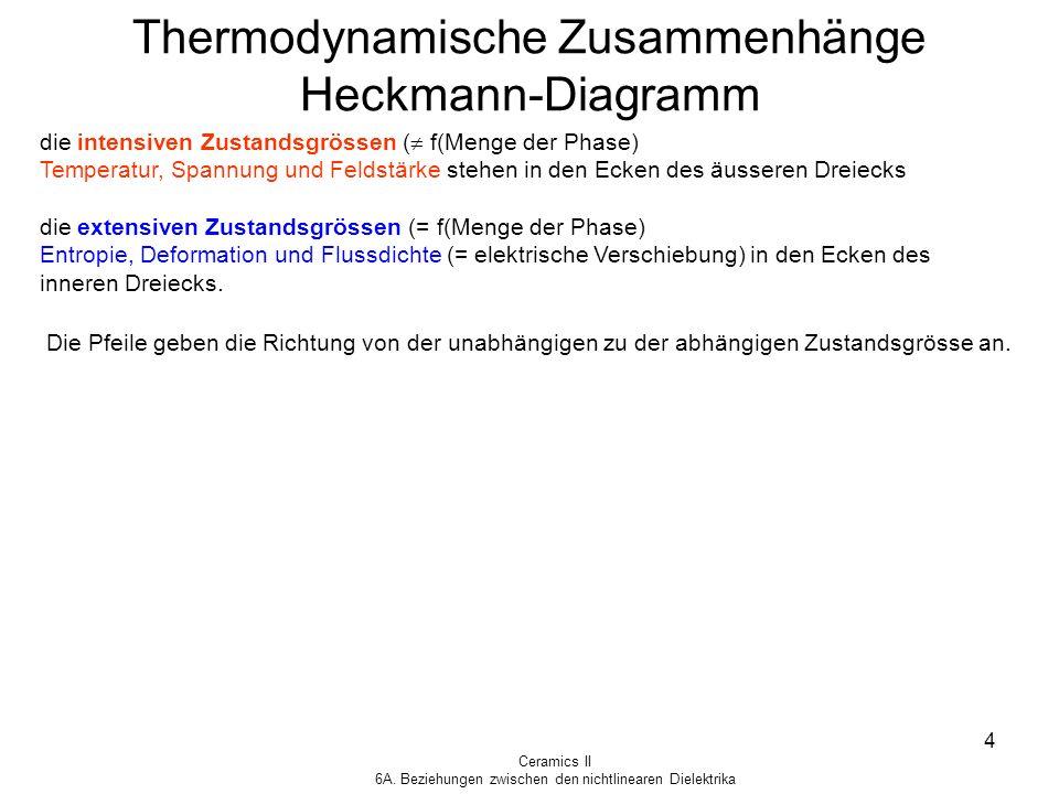 Ceramics II 6A. Beziehungen zwischen den nichtlinearen Dielektrika 4 Thermodynamische Zusammenhänge Heckmann-Diagramm die intensiven Zustandsgrössen (