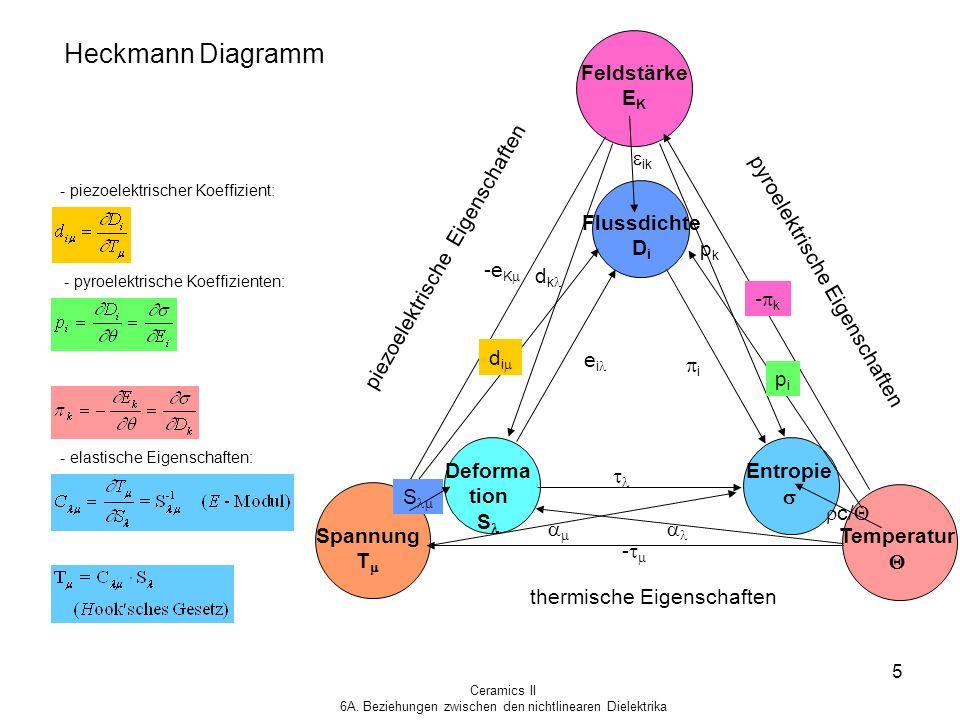 Ceramics II 6A. Beziehungen zwischen den nichtlinearen Dielektrika 5 Heckmann Diagramm Feldstärke E K Temperatur Spannung T Flussdichte D i Deforma ti