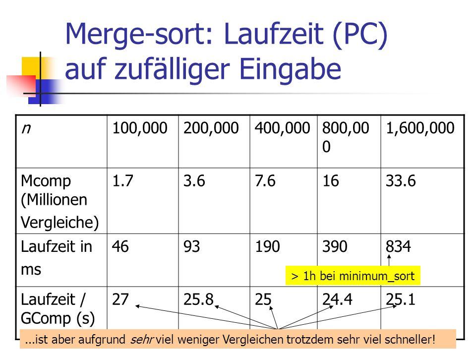 Merge-sort: Laufzeit (PC) auf zufälliger Eingabe n100,000200,000400,000800,00 0 1,600,000 Mcomp (Millionen Vergleiche) 1.73.67.61633.6 Laufzeit in ms
