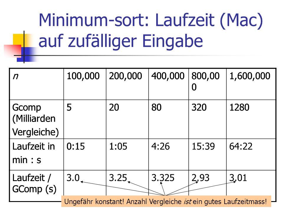 Minimum-sort: Laufzeit (Mac) auf zufälliger Eingabe n100,000200,000400,000800,00 0 1,600,000 Gcomp (Milliarden Vergleiche) 520803201280 Laufzeit in mi