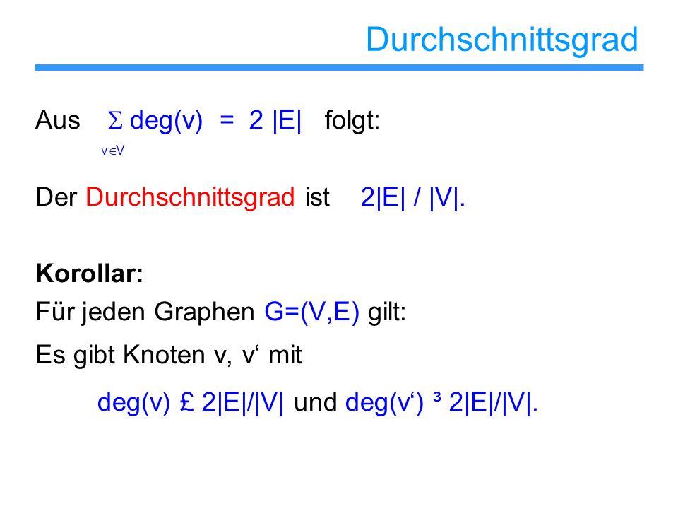 Durchschnittsgrad Aus deg(v) = 2 |E| folgt: v V Der Durchschnittsgrad ist 2|E| / |V|. Korollar: Für jeden Graphen G=(V,E) gilt: Es gibt Knoten v, v mi