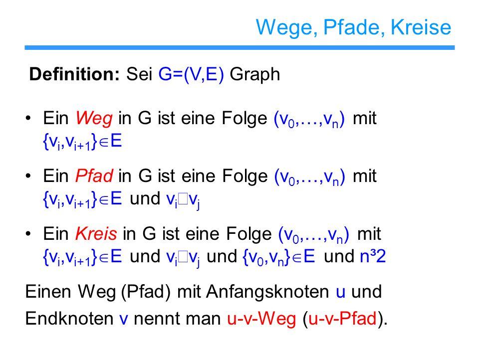Wege, Pfade, Kreise Ein Weg in G ist eine Folge (v 0,…,v n ) mit {v i,v i+1 } E Ein Pfad in G ist eine Folge (v 0,…,v n ) mit {v i,v i+1 } E und v i v