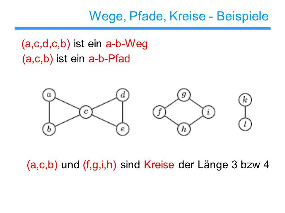 Wege, Pfade, Kreise - Beispiele (a,c,d,c,b) ist ein a-b-Weg (a,c,b) ist ein a-b-Pfad (a,c,b) und (f,g,i,h) sind Kreise der Länge 3 bzw 4