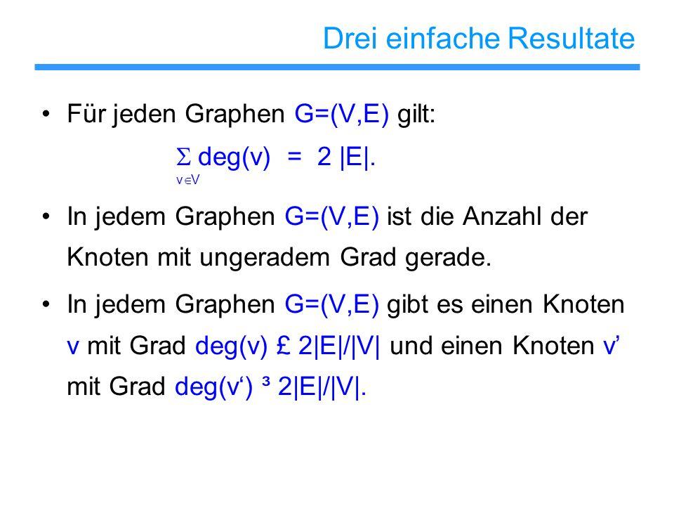 Drei einfache Resultate Für jeden Graphen G=(V,E) gilt: deg(v) = 2 |E|. v V In jedem Graphen G=(V,E) ist die Anzahl der Knoten mit ungeradem Grad gera