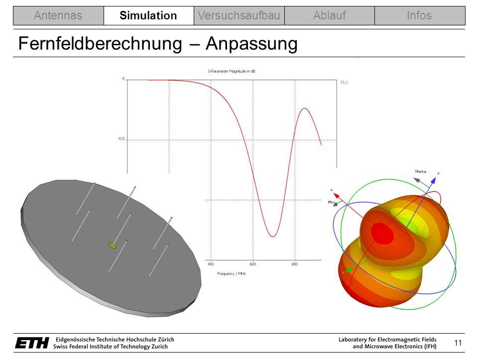 11 AntennasSimulationVersuchsaufbauAblaufInfos Fernfeldberechnung – Anpassung Simulation