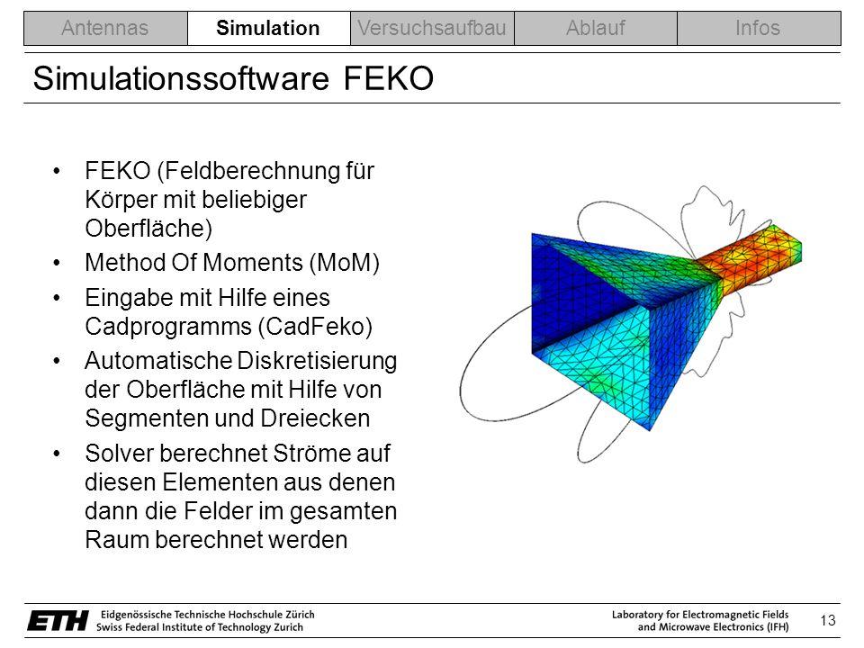 13 AntennasSimulationVersuchsaufbauAblaufInfos Simulationssoftware FEKO FEKO (Feldberechnung für Körper mit beliebiger Oberfläche) Method Of Moments (MoM) Eingabe mit Hilfe eines Cadprogramms (CadFeko) Automatische Diskretisierung der Oberfläche mit Hilfe von Segmenten und Dreiecken Solver berechnet Ströme auf diesen Elementen aus denen dann die Felder im gesamten Raum berechnet werden Simulation