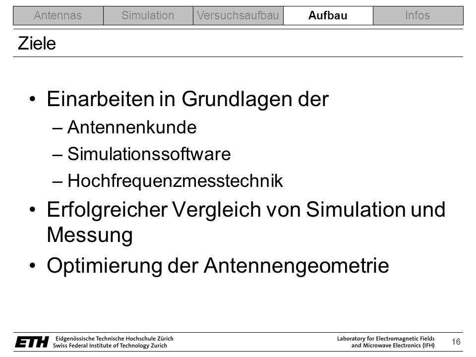 16 AntennasSimulationVersuchsaufbauAblaufInfos Ziele Einarbeiten in Grundlagen der –Antennenkunde –Simulationssoftware –Hochfrequenzmesstechnik Erfolgreicher Vergleich von Simulation und Messung Optimierung der Antennengeometrie Aufbau