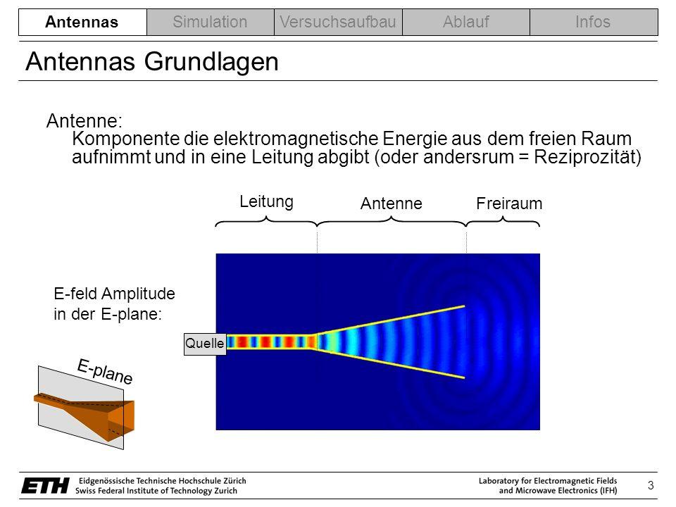 3 AntennasSimulationVersuchsaufbauAblaufInfos Antennas Grundlagen Antenne: Komponente die elektromagnetische Energie aus dem freien Raum aufnimmt und in eine Leitung abgibt (oder andersrum = Reziprozität) Antennas Leitung AntenneFreiraum E-feld Amplitude in der E-plane: Quelle E-plane